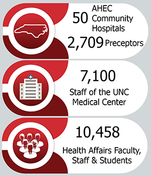 The HSL serves 50 AHEC Community Hospitals, 2,709 Preceptors, 7,100 Staff of the UNC Medical Center, and 10,548 Health Affairs Faculty, Staff and Students