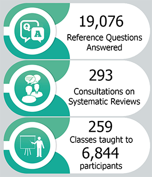 The HSL answered 19,076 Reference Questions. Consulted on 293 Systematic Reviews. Taught 259 classes to 6,844 participants.