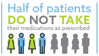 Graph showing that 50% of patients do not take their medications as prescribed