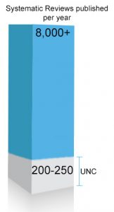 Graph showing estimated systematic reviews done in one year, along with the number done by UNC.