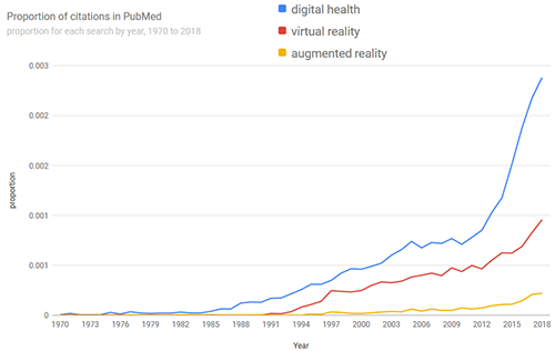 Graph showing the growth of digital health articles published in PubMed since 1945