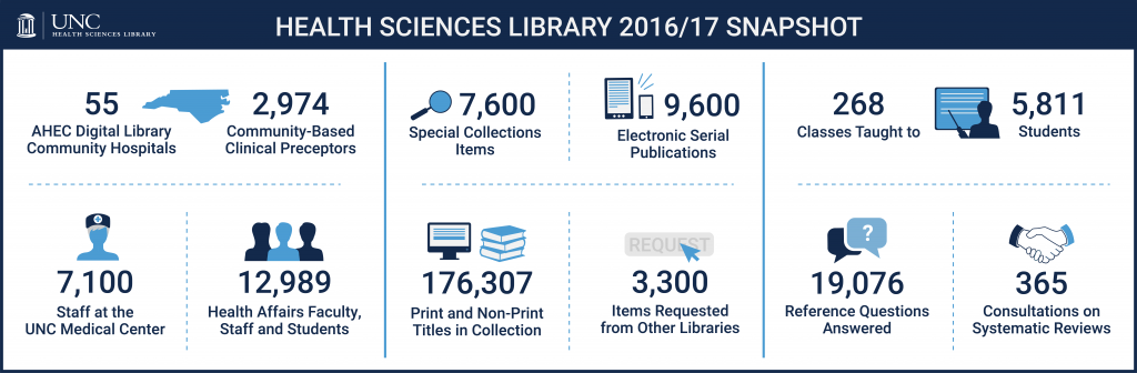 Infograph snapshot of data concerning the usage of HSL during 2016/2017