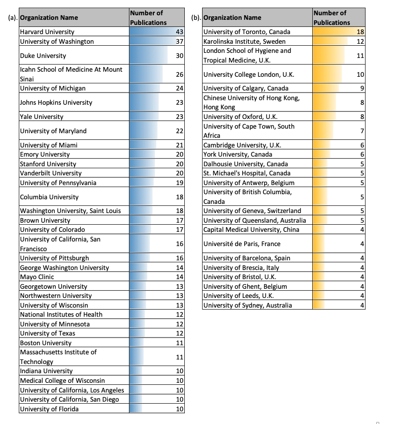 Table showing collaborations between UNC-CH and other researchers
